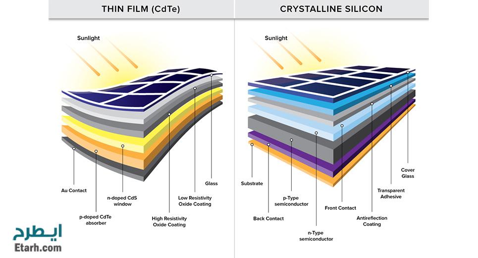 سلولهای پلی کریستالی