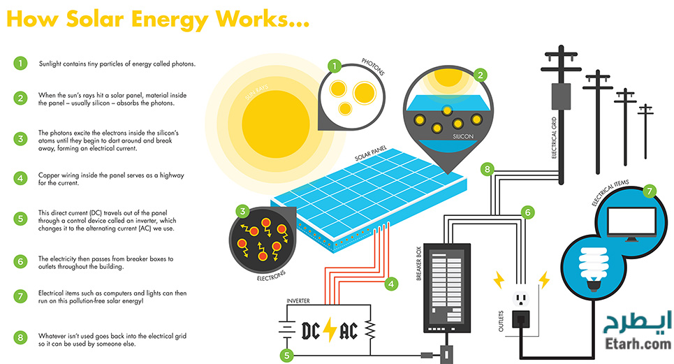 کاربردهای انرژی خورشید