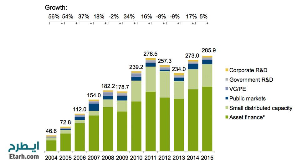 وضعیت جهانی استفاده از انرژی خورشیدی