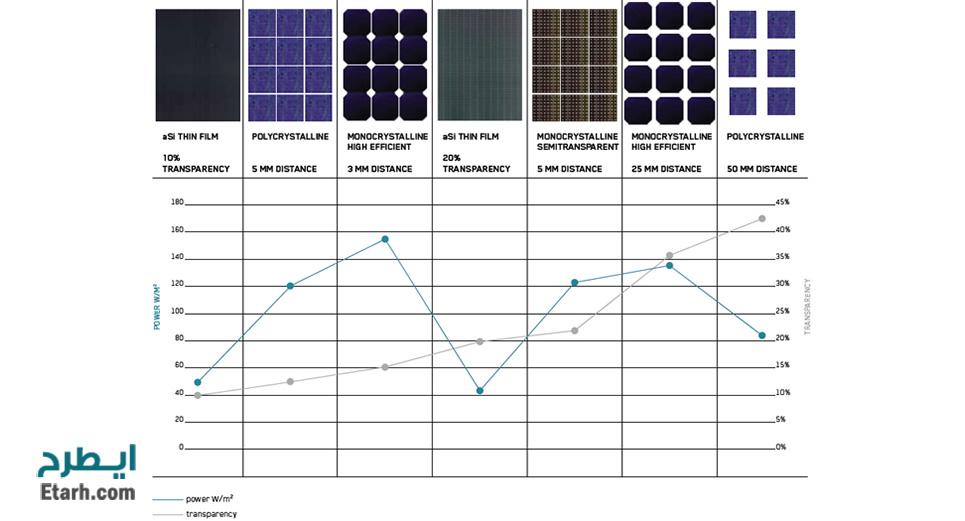 انواع مختلف سلول خورشیدی