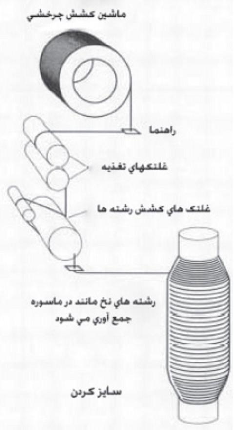 فرآیند تولید الیاف کربن