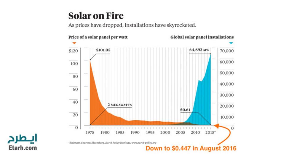 هزینهها و قیمتهای پنل خورشیدی