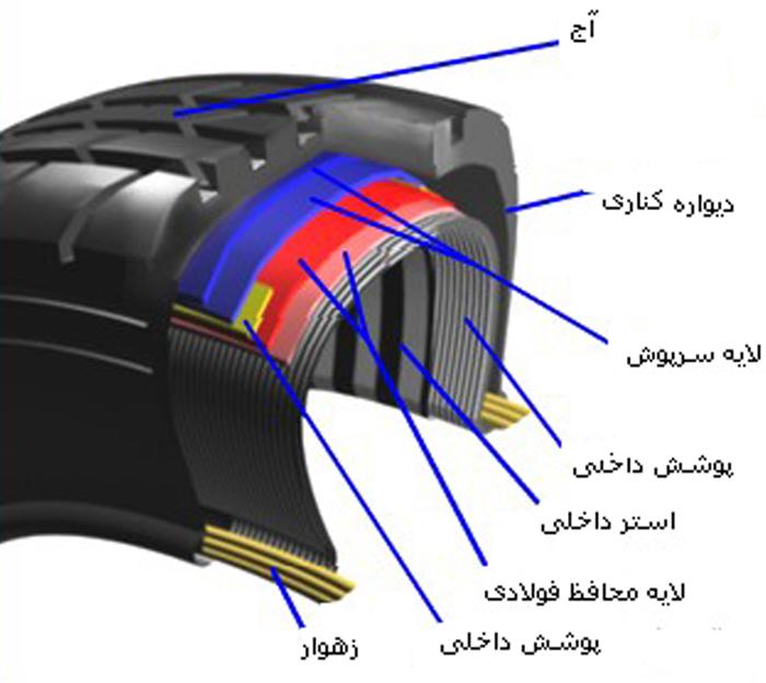 فرآیند تولید لاستیک خودرو