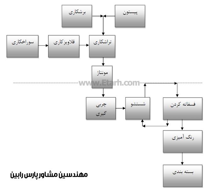 آشنايي با ماشین الات تولید جک هاي هیدرولیکی