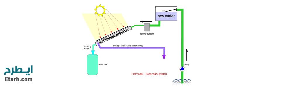 طرح تولید آب شیرین کن های تبخیری و خورشیدی