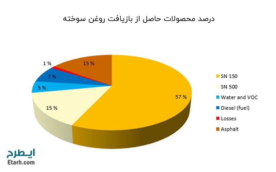 درصد-محصولات-حاصل-از-بازیافت-روغن-سوخته