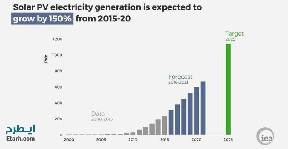 کشور های مهاجر پذیر در سال 2017 احداث نیروگاه خورشیدی (فتوولتائیک) با تکنولوژی سال 2018 ...