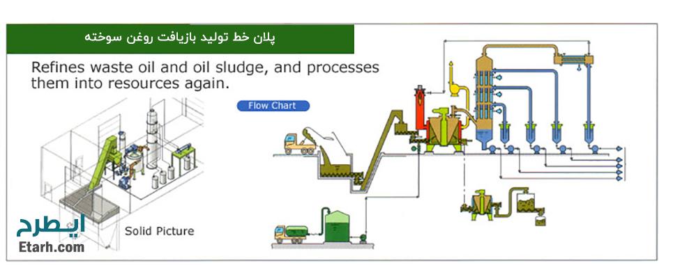 پلان-خط-تولید-بازیافت-روغن-سوخته