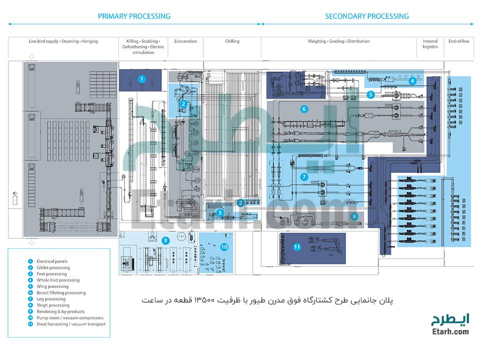 کشتارگاه صنعتی طرح کشتارگاه صنعتی طیور | مشاوره سرمایه گذاری، تهیه طرح ...