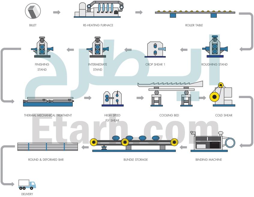 فرآیند تولید تیرآهن،نبشی ،ناودانی و میلگرد(نورد گرم)