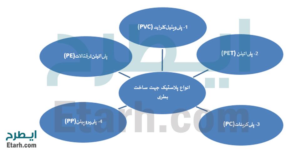 خط تولید پریفرم