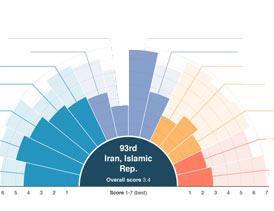 وضعیت صنعت گردشگری ایران