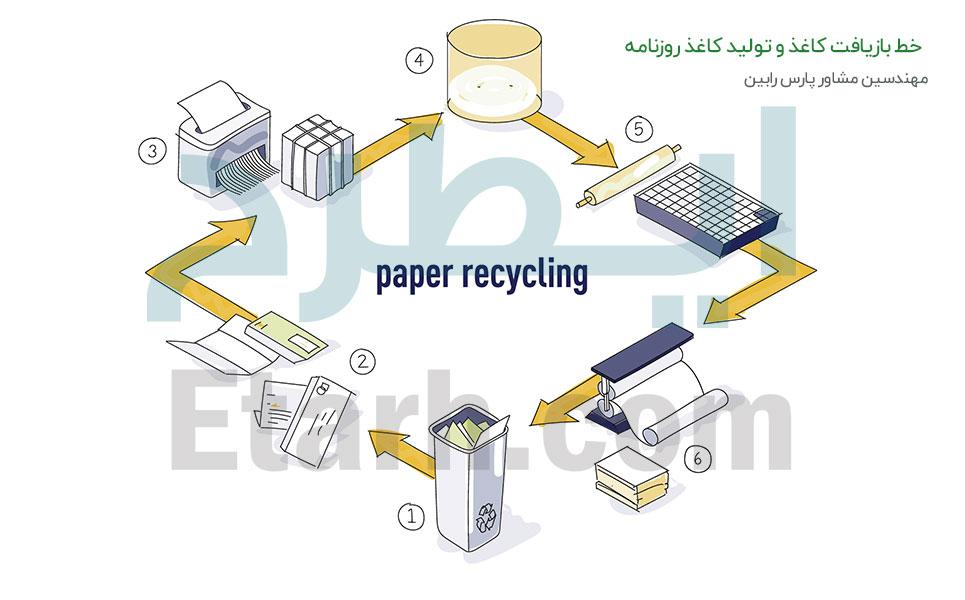 خط بازیافت کاغذ و تولید کاغذ روزنامه