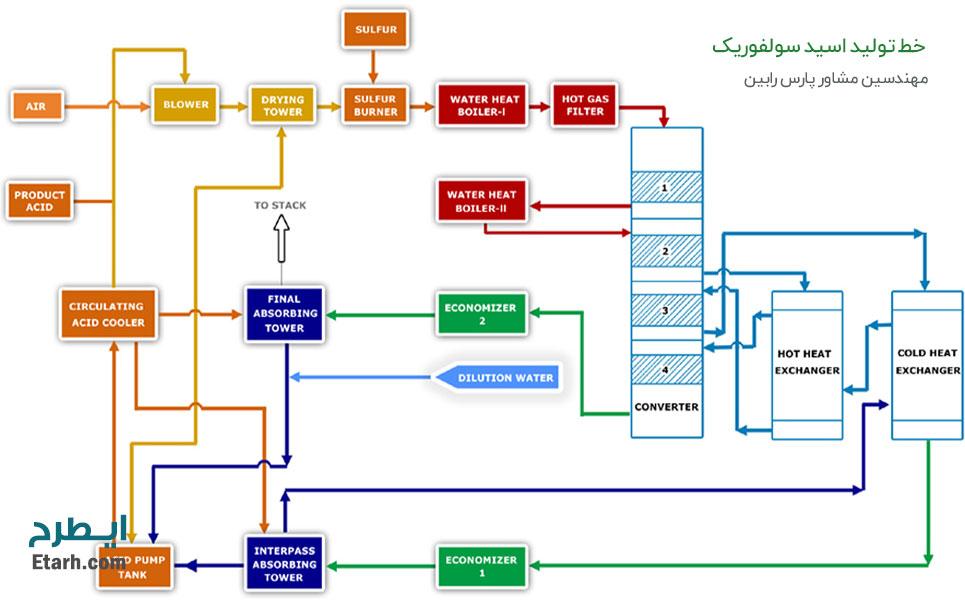 خط-تولید-اسید-سولفوریک-2