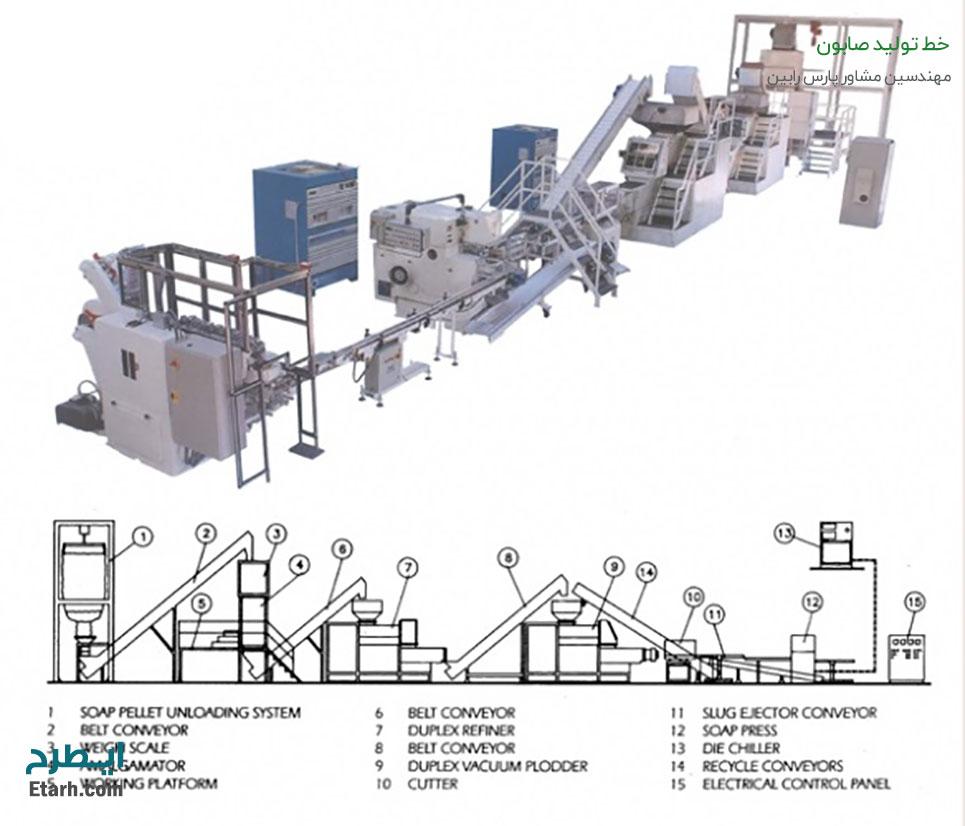 خط-تولید-صابون-1
