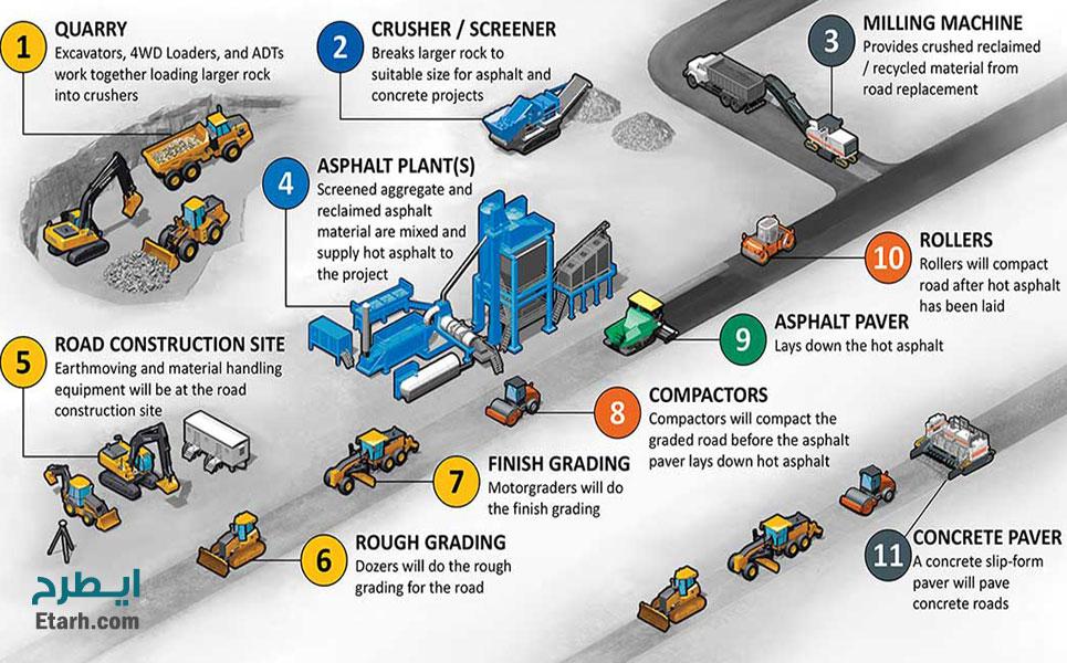 طرح-تولید-بازیافت-آسفالت-4