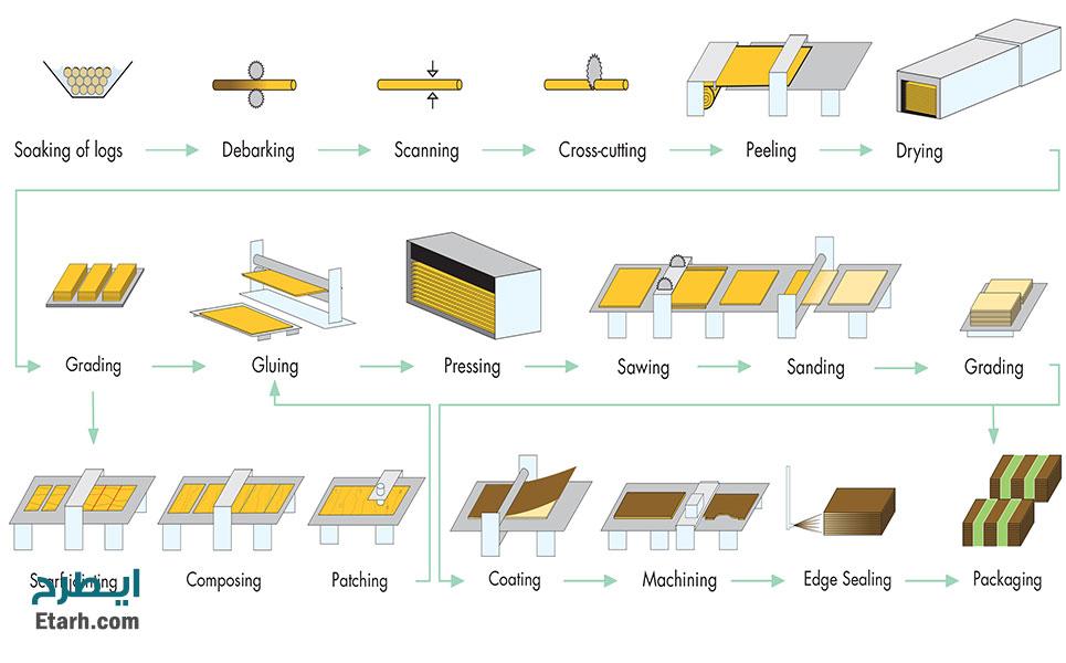 طرح-تولید-تخته-لایه-Ply-Wood-11