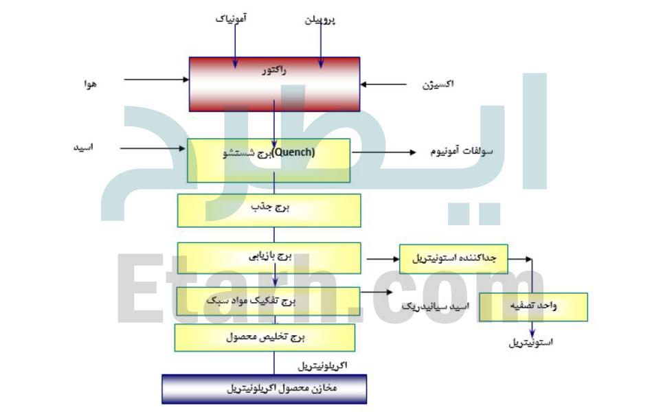 طرح-احداث-واحد-تولید-اکریلونیتریل-5طرح-احداث-واحد-تولید-اکریلونیتریل-5