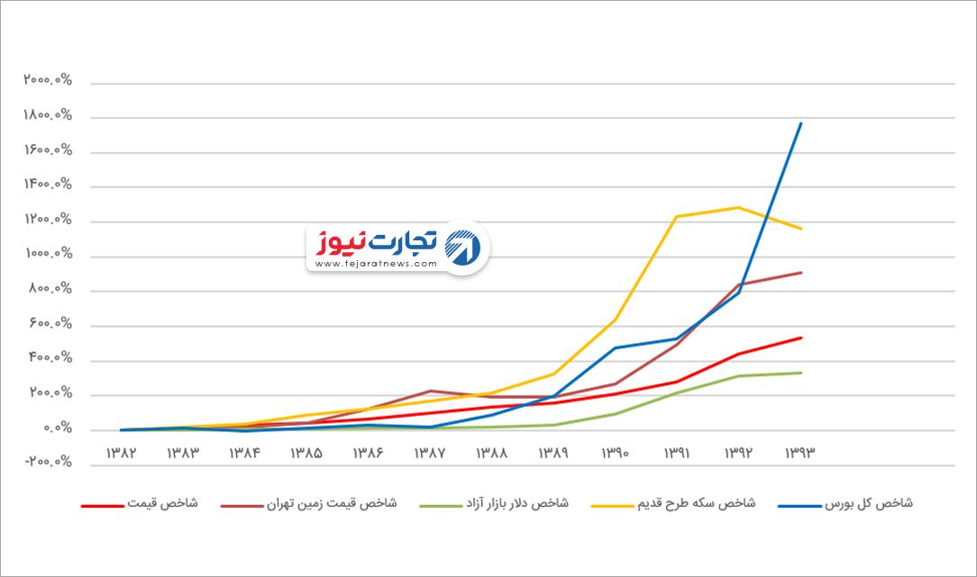 بهترین سرمایهگذاری در ایران در سال ۱۳۹۸