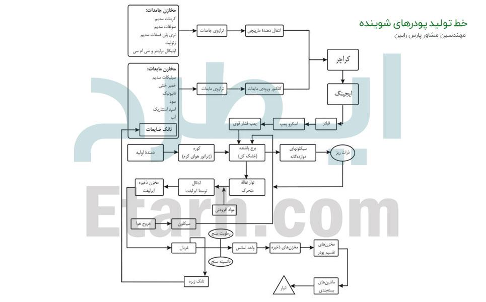 خط تولید پودر های شوینده (7)