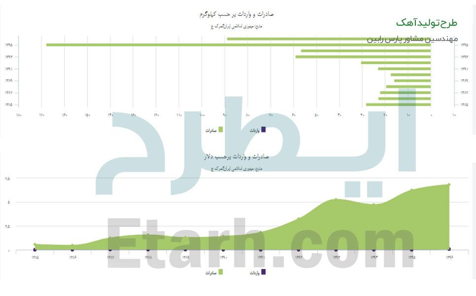 طرح تولید آهک (2)