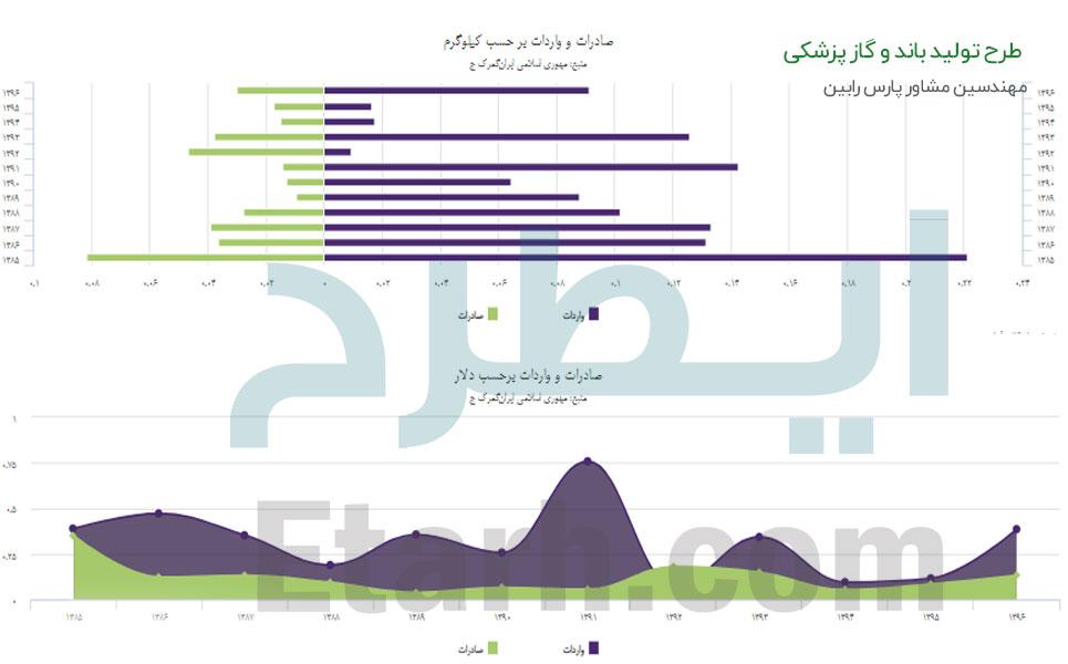 طرح تولید باند و گاز پزشکی (6)