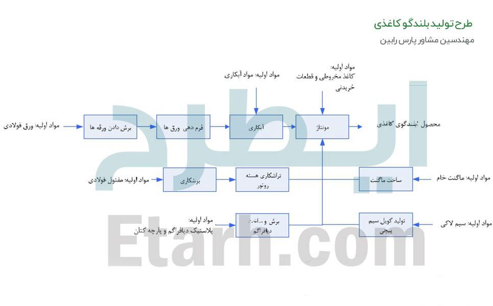طرح تولید بلندگو کاغذی (6)
