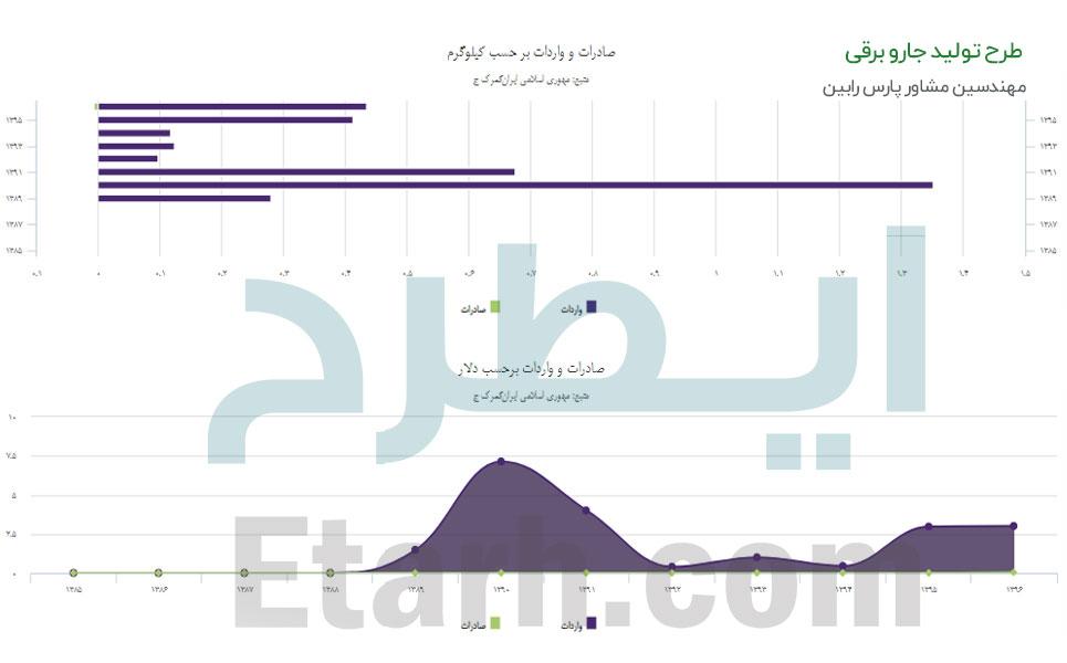 طرح تولید جارو برقی (1)