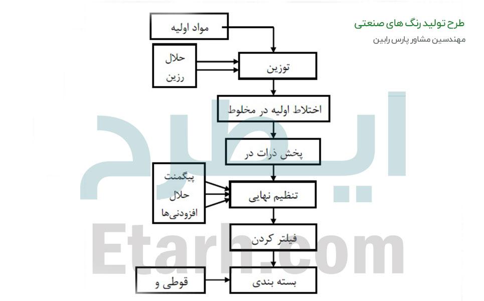 طرح تولید رنگ های صنعتی (6)