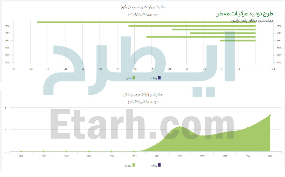 طرح تولید عرقیات معطر گیاهی (4)