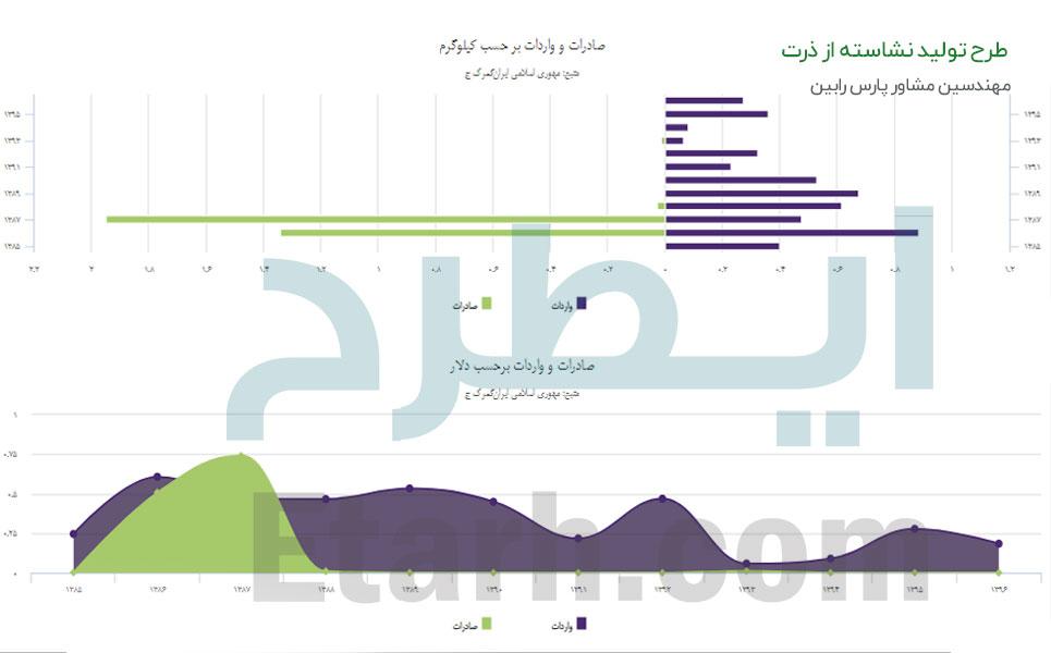 طرح تولید نشاسته از ذرت (1)