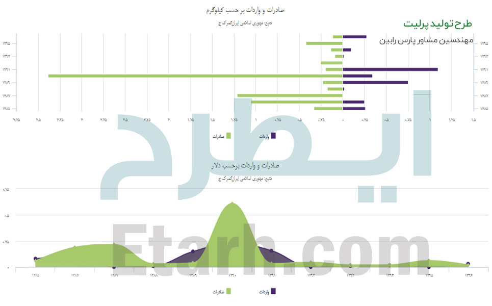 طرح تولید پرلیت (2)