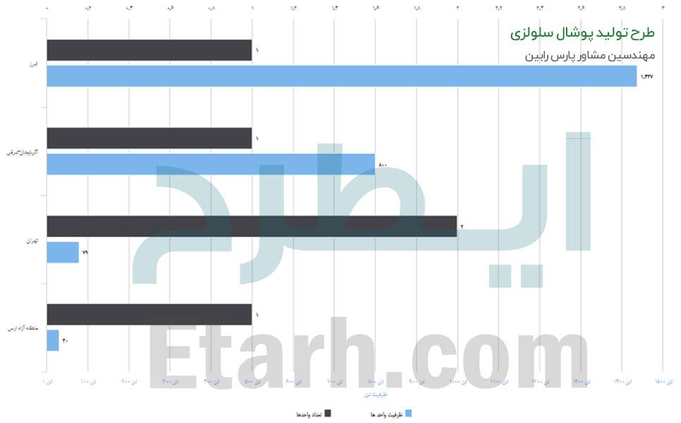 طرح تولید پوشال سلولزی (5)