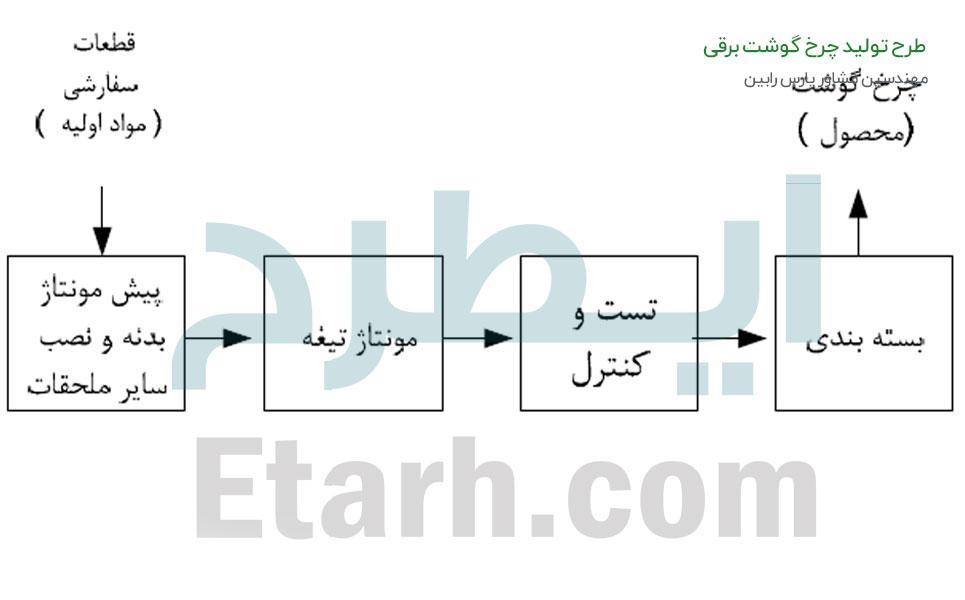 طرح تولید چرخ گوشت برقی (1)