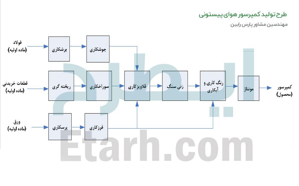 طرح تولید کمپرسور هوای پیستونی (1)