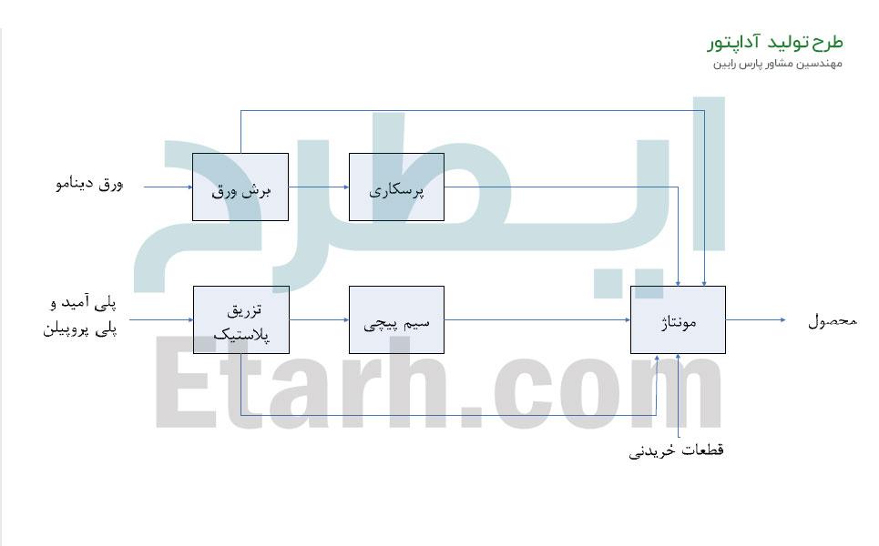 طرح تولید آداپتور (1)
