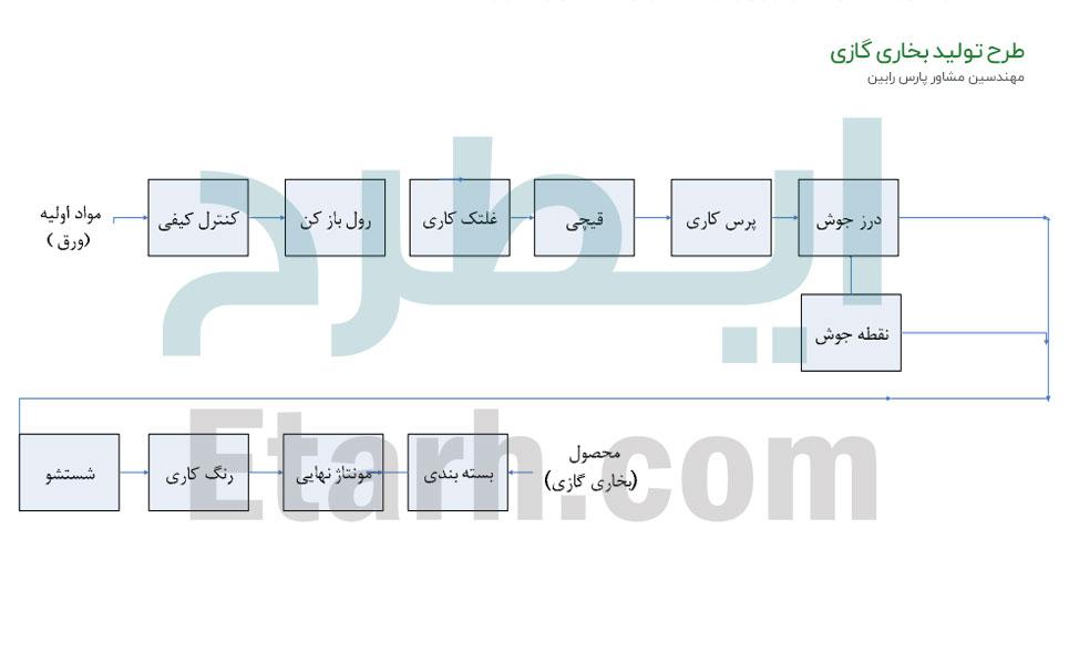 طرح تولید بخاری گازی (6)