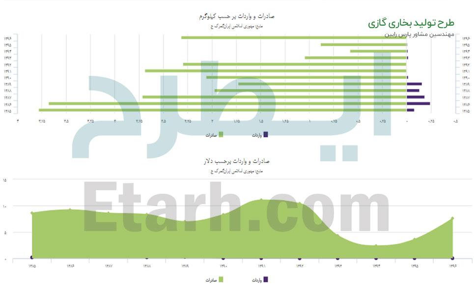 طرح تولید بخاری گازی (7)