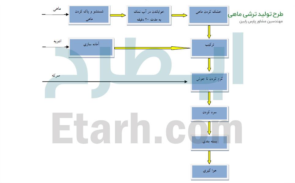 طرح تولید ترشی ماهی (1)