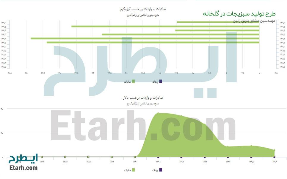 طرح-تولید-سبزیجات-در-گلخانه-(6)