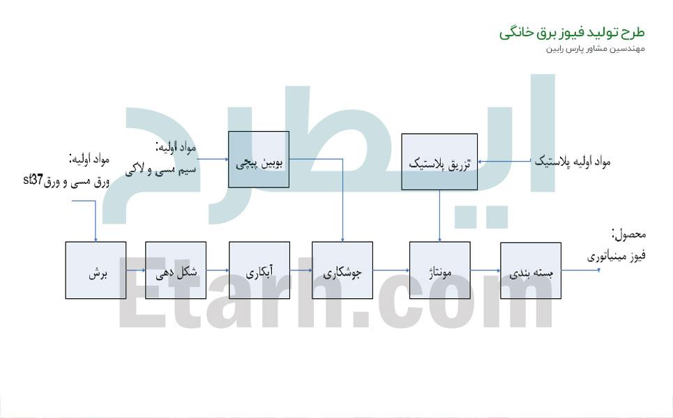 طرح تولید فیوز برق خانگی (3)