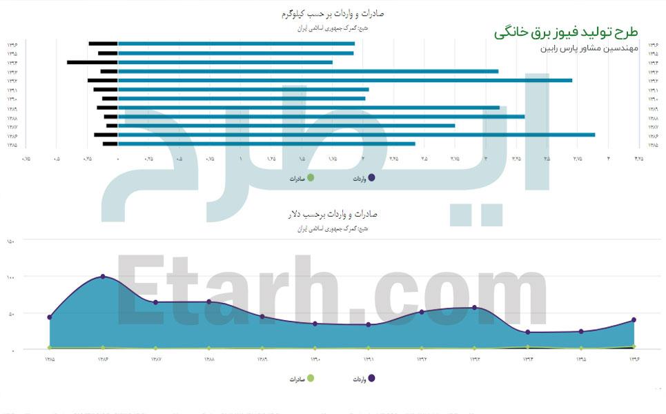 طرح تولید فیوز برق خانگی (5)