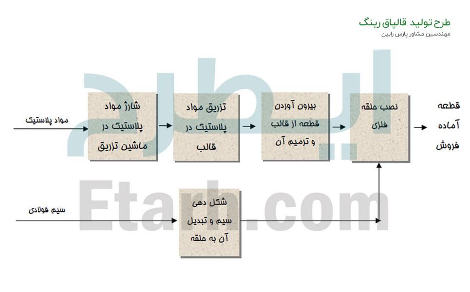 طرح-تولید-قالپاق-رینگ-(11)