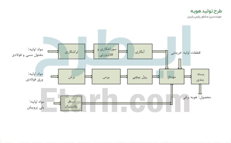 طرح تولید هویه (5)