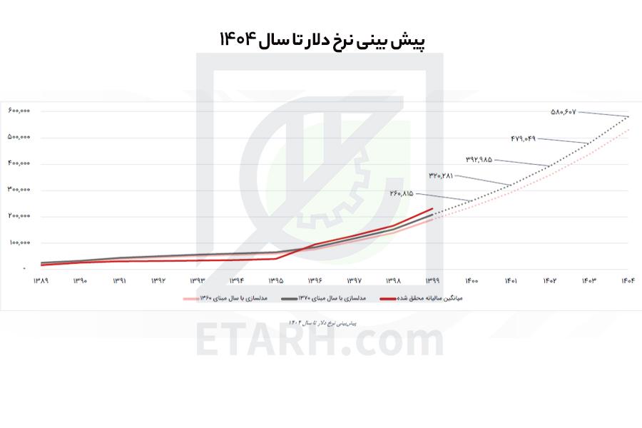 پیش بینی قیمت ارز تا سال 1404